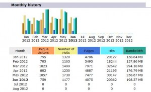 Old Cambria Trust website stats for 2012
